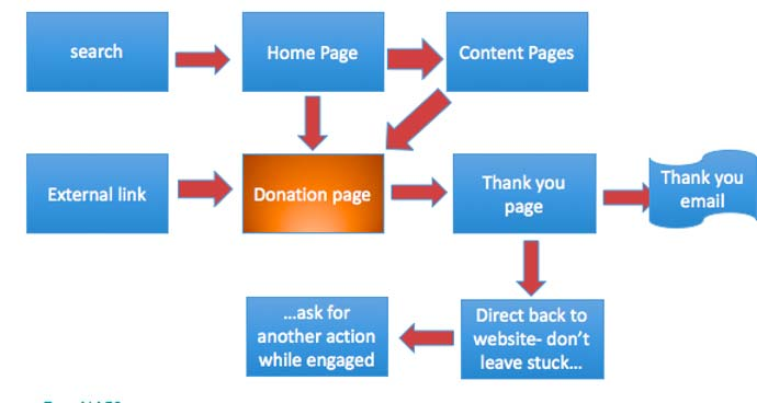 10 Ways to Donate - Flow Chart