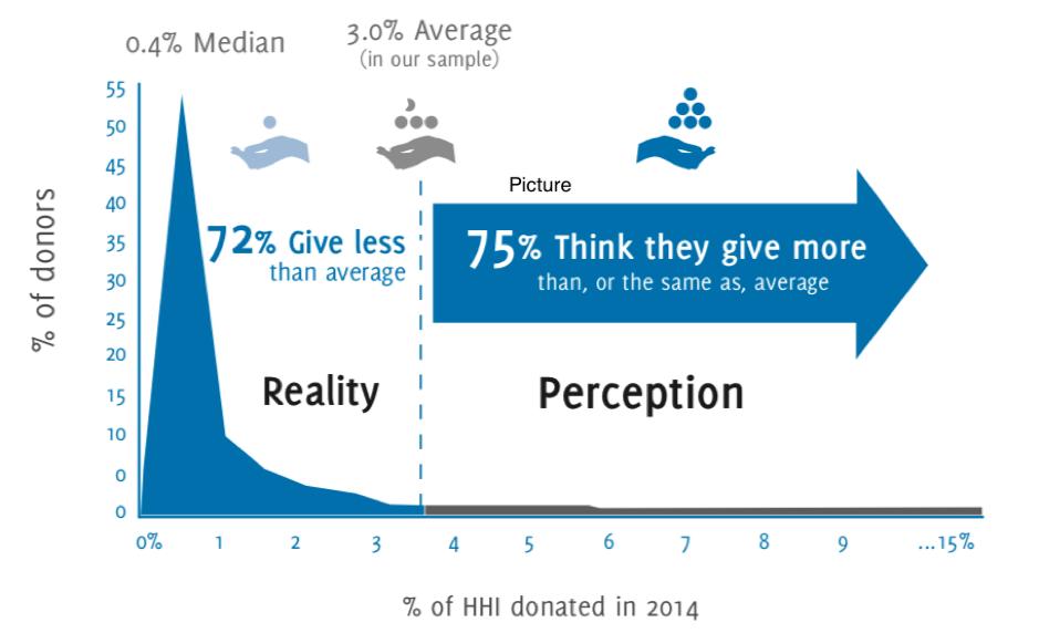 Reality vs. Perception chart